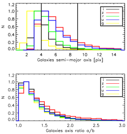 Distribution of the semi-major axes and of their ratio, for our preselections of galaxies in the full CFHTLS sample