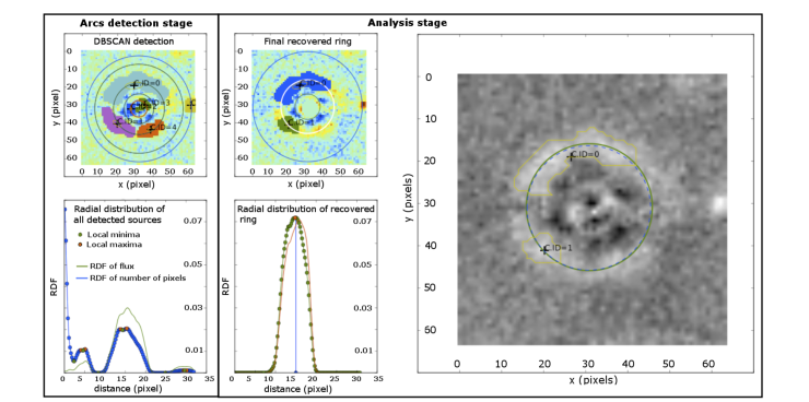 Analysis of the PCA-subtracted images.