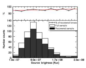 Properties of the lensed systems for the simulated sample. Each plot in the lower panels shows the distributions of selected parameters of the full sample of simulated systems and for the simulated objects we identify as lenses (true positives). The top panels give the ratio of the two, i.e. the completeness per bin of the selected parameter. The red line is a linear regression to guide the eye.