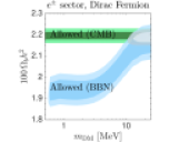 Constraints on the baryon content