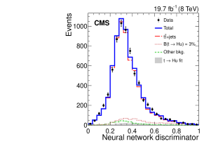 The output distributions from the ANN discriminator for data (points) and simulated background (lines) where the ANN was trained to discriminate the backgrounds from either