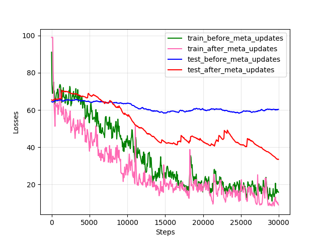 Learning curves of meta-adaptation for two tasks: sensor height changes (