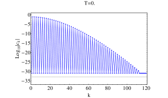 Evolution of the spectral Chebyshev coefficients of