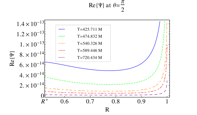 Late time radial profile of the solution. Due to the slower decay rate at