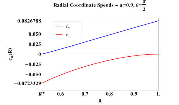 Radial coordinate speeds for