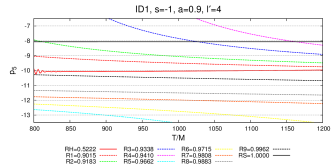 LPIs of the projected modes