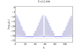 Evolution of the spectral Fourier coefficients of