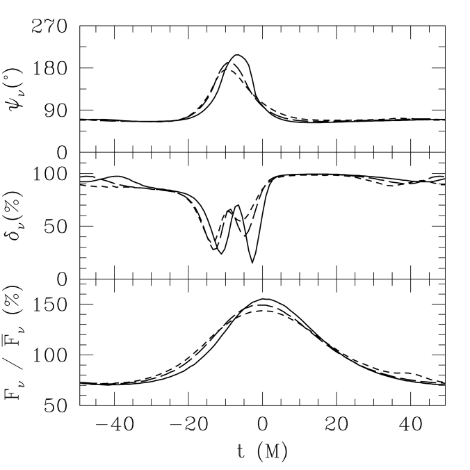The magnification (bottom), polarisation fraction (middle), and polarisation angle (top) as a function of time for an orbit at