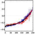 Mean external annotations of Valence (