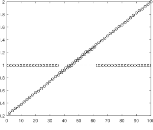 In (a) we show the dynamics of the expectation value of position