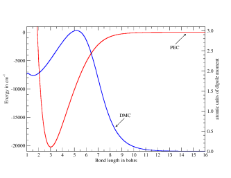 LiH potential energy curve (