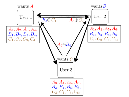 Illustration of the example of three users with