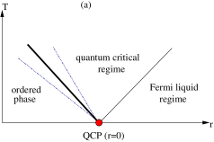 (Color online) Different scenarios for generic phase diagrams. Bold solid (dotted) lines mark second (first) order phase transitions, thin solid lines indicate the crossover between quantum critical and Fermi liquid behavior, while the thin dotted lines indicate the boundaries of the Ginzburg region. (a) Schematic phase diagram of a system exhibiting a quantum critical point, at which a line of second order finite