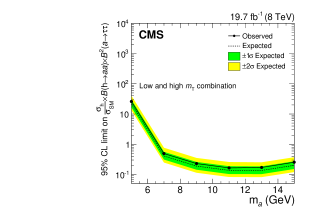 Observed 95% CL limits on the branching fraction