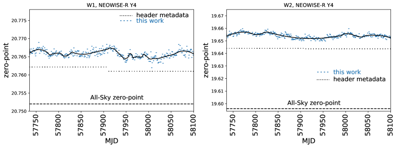 Our measured photometric zero-points for the fourth year of NEOWISE-R data, computed via the procedure detailed in