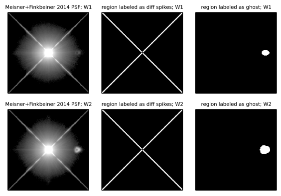 The PSF models used for creating our unWISE bitmasks, alongside corresponding boolean masks labeling PSF regions containing diffraction spikes and optical ghosts. Each subplot is 14.9