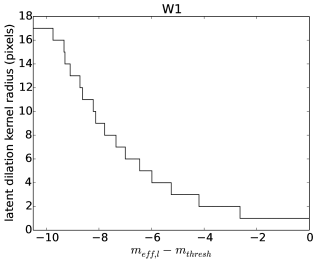 Radius of W1 per-latent circular binary dilation kernel as a function of difference between the effective parent magnitude of the latent (Equation