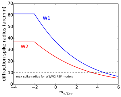 unWISE bitmask geometric diffraction spike radius as a function of effective magnitude,