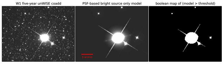 Schematic illustration of our PSF model thresholding procedure used in creating the unWISE bitmask images. Left: Portion of a five-year full-depth W1 unWISE coadd extracted from unWISE tile footprint 2415p106. The central, brightest source has AllWISE