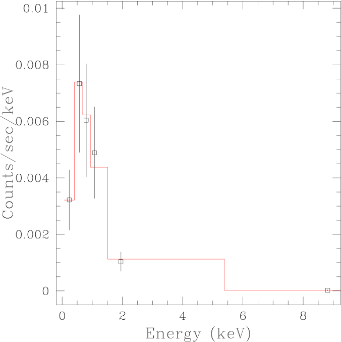 The background-subtracted spectrum of J0737–3039, with the power-law fit described in §