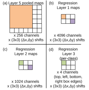 Application of the regression network to layer 5 features, at scale 2, for example. (a) The input to the regressor at this scale are 6x7 pixels spatially by 256 channels for each of the (3x3)