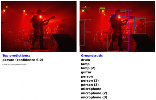 The left images contains our predictions (ordered by decreasing confidence) while the right images show the groundtruth labels. The detection image (bottom) illustrates the higher difficulty of the detection dataset, which can contain many small objects while the classification and localization images typically contain a single large object.