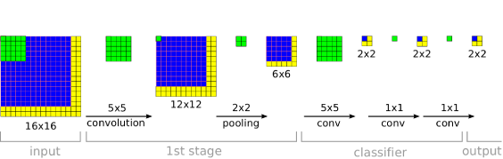During training, a ConvNet produces only a single spatial output (top). But when applied at test time over a larger image, it produces a spatial output map, e.g. 2x2 (bottom). Since all layers are applied convolutionally, the extra computation required for the larger image is limited to the yellow regions. This diagram omits the feature dimension for simplicity.