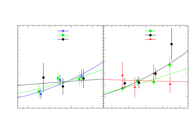 The evolution of the pair fraction with redshift for different mass selected samples within the VVDS survey (