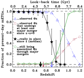 Model predictions on the fraction of present-day mETGs observed, really in place, and still being assembled at each redshift