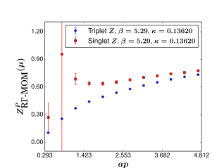 Renormalization constants in the RI'-MOM scheme for an ensemble with