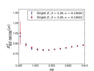 Comparison of the axial vector and tensor singlet renormalization constant at pion mass