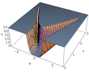 Potential as a function of