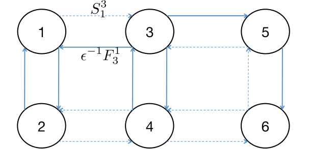 Continuous-time Markov chain involving 6 states. The dashed lines represent transitions occurring at low rates whereas the solid ones fast transitions.
