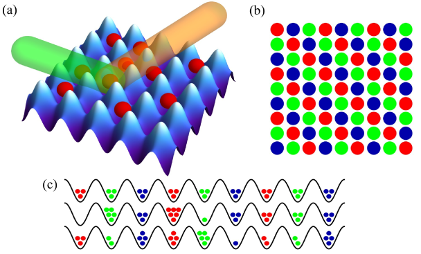 (a) Setup: light is scattered from atoms in an optical lattice. Generated spatial structure of 3 matter-field modes in 2D (b) and 1D (c) lattice. Sites of the same colour are indistinguishable to light scattering and thus belong to the same mode. The superposition of three indistinguishable atom distributions in (c) is protected by light scattering.