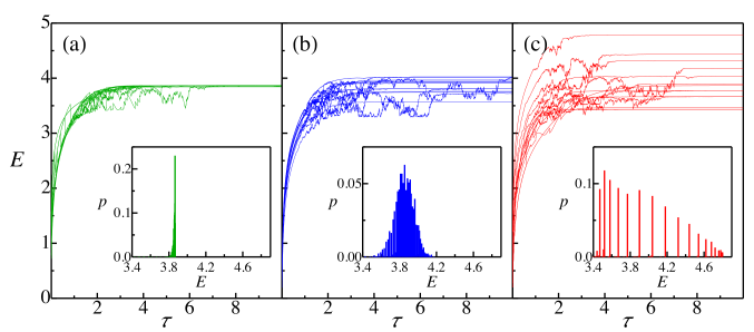 Quantum trajectories for the growth of entanglement between two modes where the detected variables are (a) atom number difference in diffraction minimum; (b) total atom number in diffraction maximum; (c) absolute value of atom number difference in minimum. Insets show the final entanglement distribution functions.