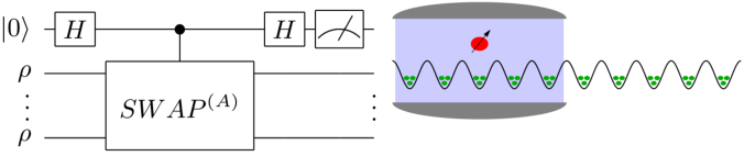 Quantum circuit for the measurement of density matrix moments. Spatially overlapped matter modes are used as multiple copies for the generalized SWAP (permutation) gate. Diagram of the setup for measuring entanglement between illuminated and non-illuminated regions.