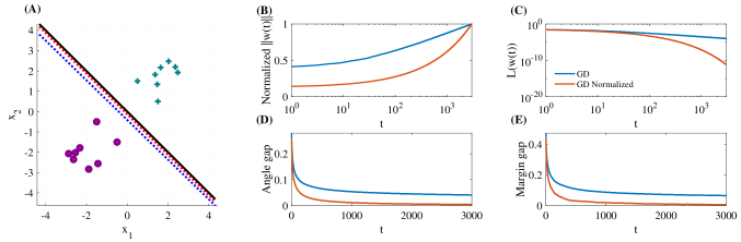 Visualization of the convergence of GD in comparison to normalized GD in a synthetic dataset in which the