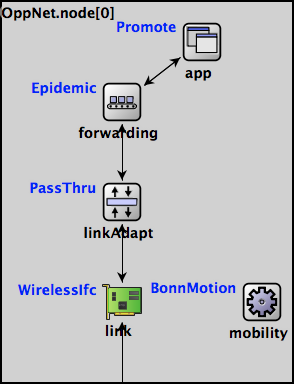 An Example Node Configuration of an OPS Node in OMNet++