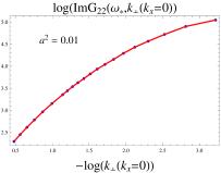 The scaling relation of the logarithm of the height of
