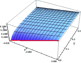The plot of the relation between temperature and entropy for a variational