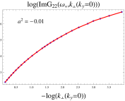 The dispersion relation and the scaling relation of the logarithm of the height of