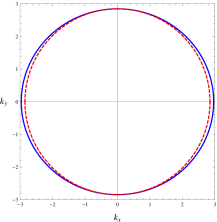 The shape of the Fermi surface for