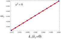 The dispersion relation for