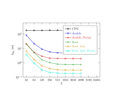 Timings per spin flip for the 2D Heisenberg model simulations on the Tesla C1060 and GTX 480 (Fermi) devices as compared to the reference CPU implementation. The data are for