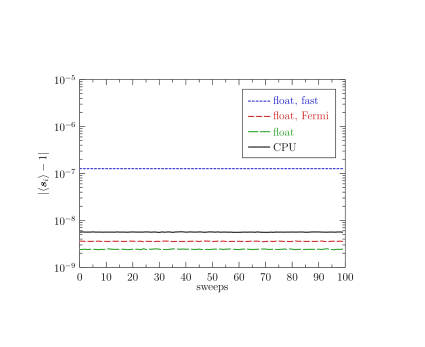 Average deviation of the spin normalization from unity in Heisenberg model simulations employing single-precision floating point arithmetic on CPU and on GPU as a function of the number of lattice sweeps.