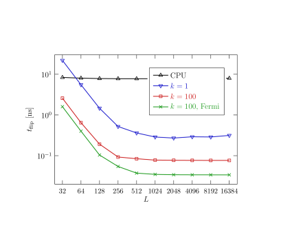 Time per spin-flip in the 2D Ising model on CPU and on GPU with different choices of