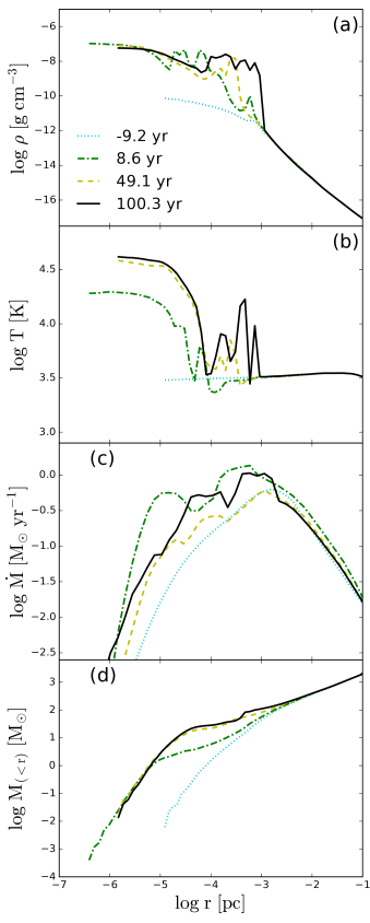 Adiabatic accretion flow. Evolution of (a) gas density, (b) temperature, (c) accretion rate, and (d) mass within spherical radius
