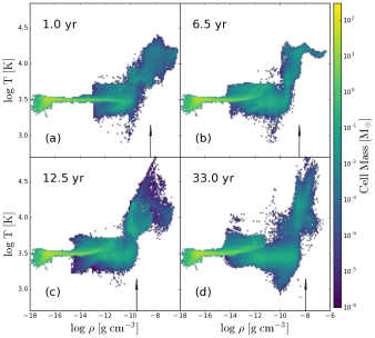 Evolution of the non-adiabatic accretion flow with FLD: temperature versus gas density, at