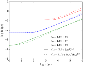 Radius of the expanding shell calculated based on radiation force (Eq.