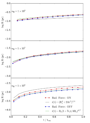 Radius of the expanding HII region versus time for the numerical simulation including the radiation force (red circle) and without radiation force (blue circle). The analytical evolution of the radius due to the radiation force (black dashed line, Eq.